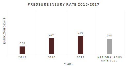 JMPH pressure-injury-rate