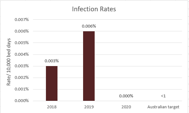infection-rates-5.1