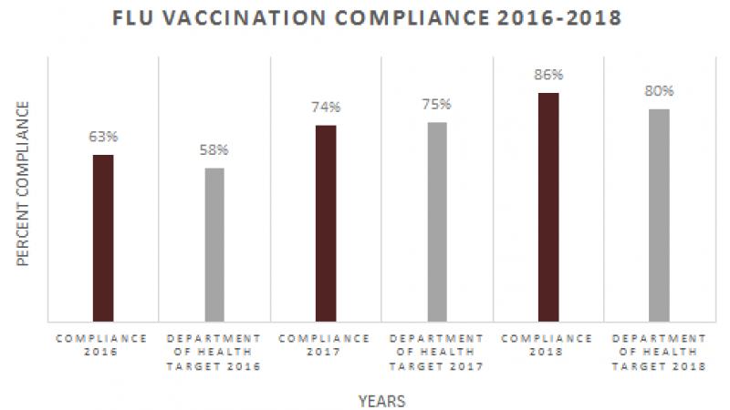 JMPH flu vacs compliance